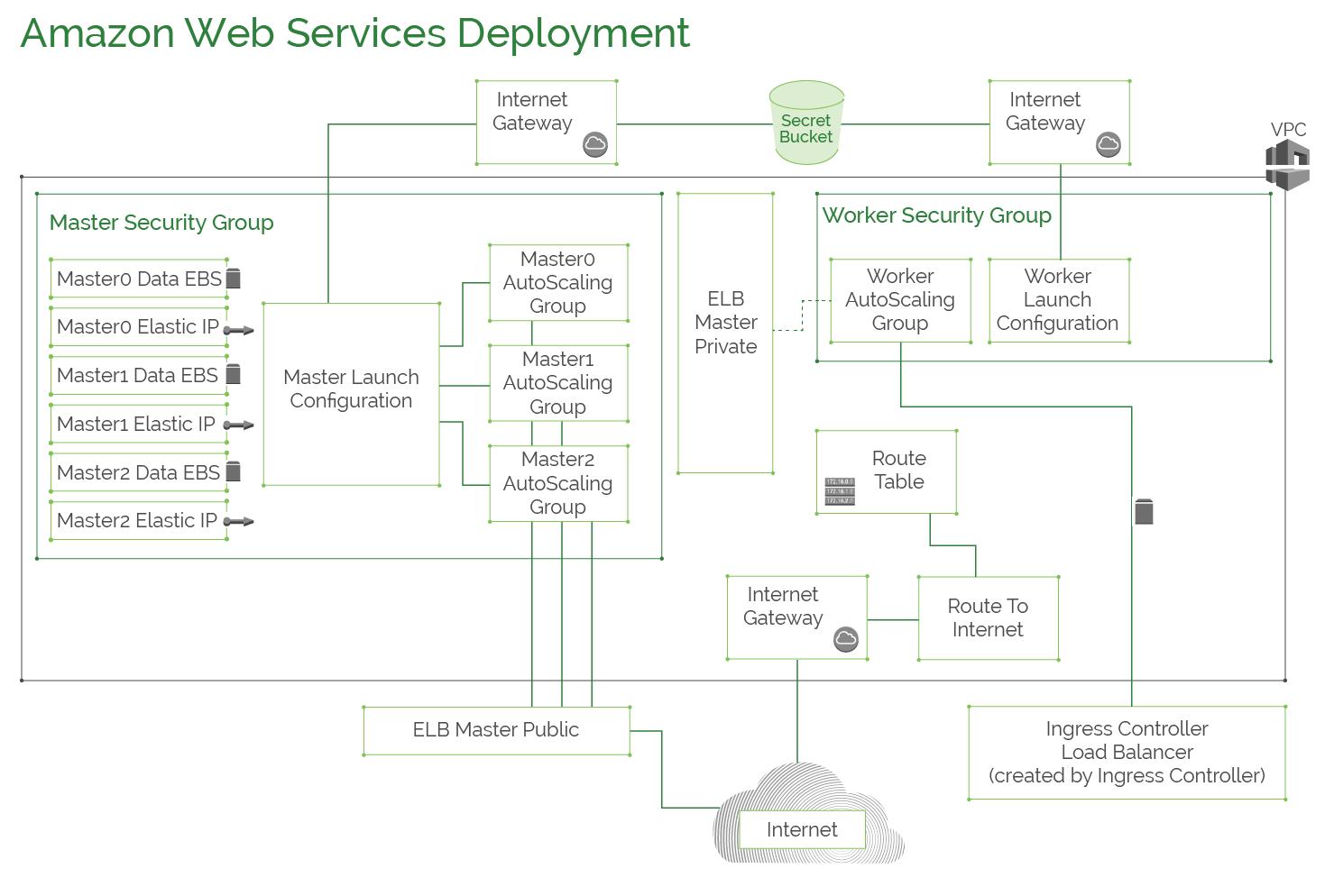 Deployment Details :: Kublr Documentation