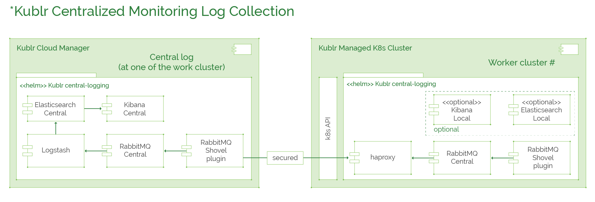 General Architecture Overview :: Kublr Documentation